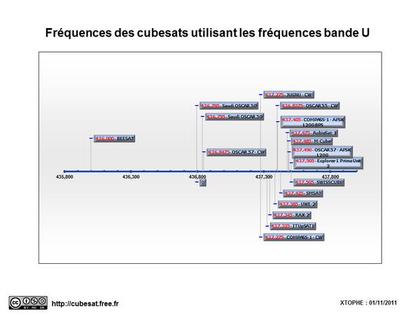 Synthèse des fréquences Cubesat Bande U  Cubesat_-_frequence_bande_U